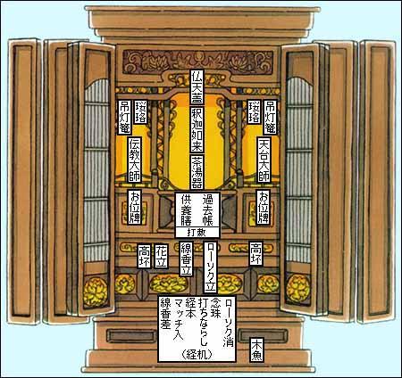 天台宗と天台宗のお仏壇のまつり...